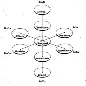 nove mondi mitologia nordica