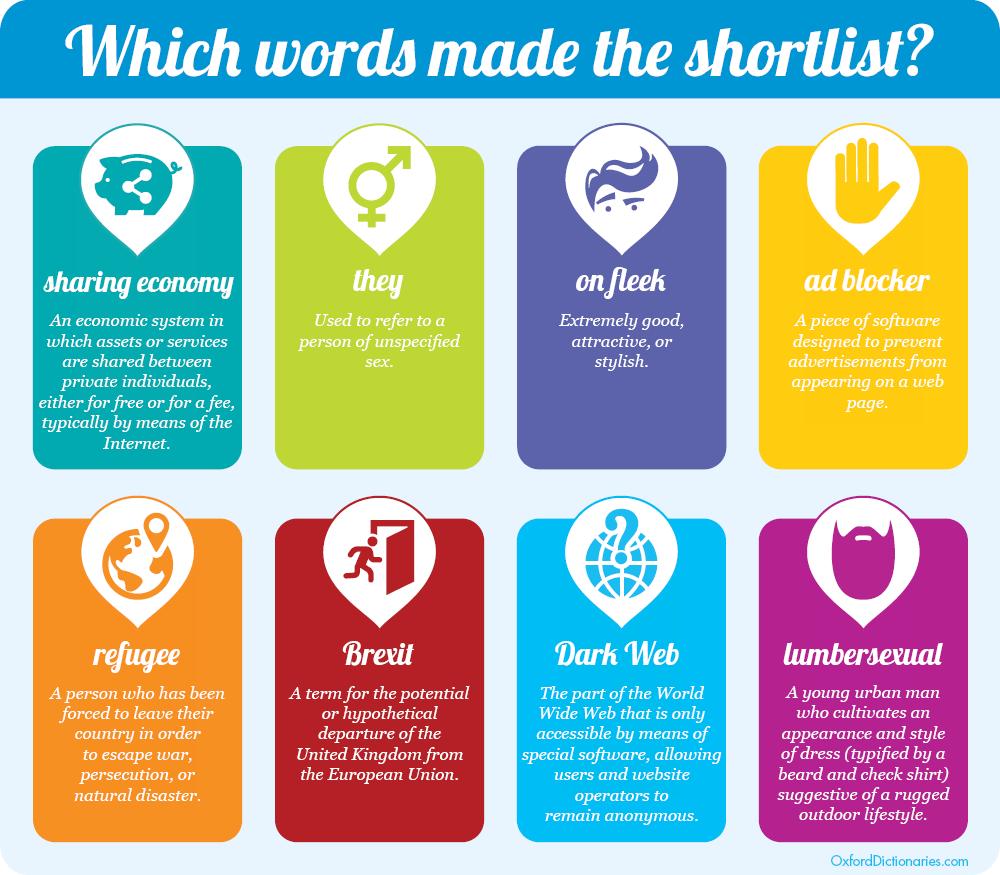 Le candidate a parola dell'anno 2015 per l'Oxford Dictionary