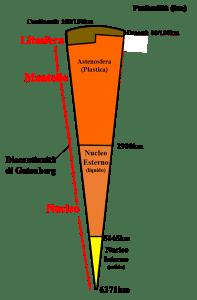 Suddivisione della Terra su base reologica.