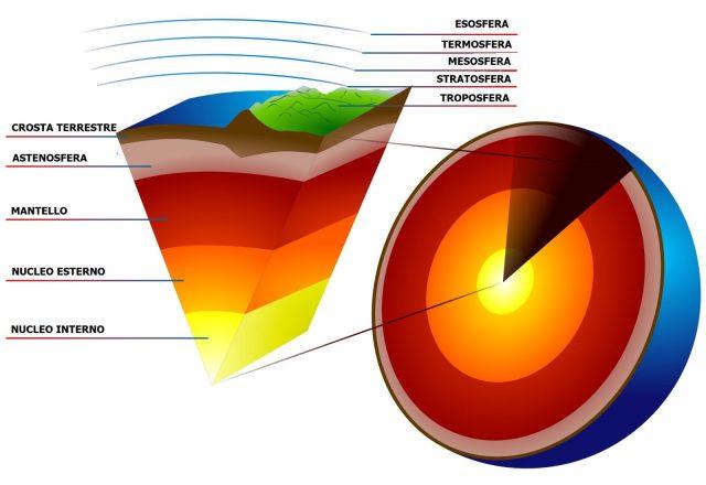 pianeta terra struttura mondo crosta mantello nucleo