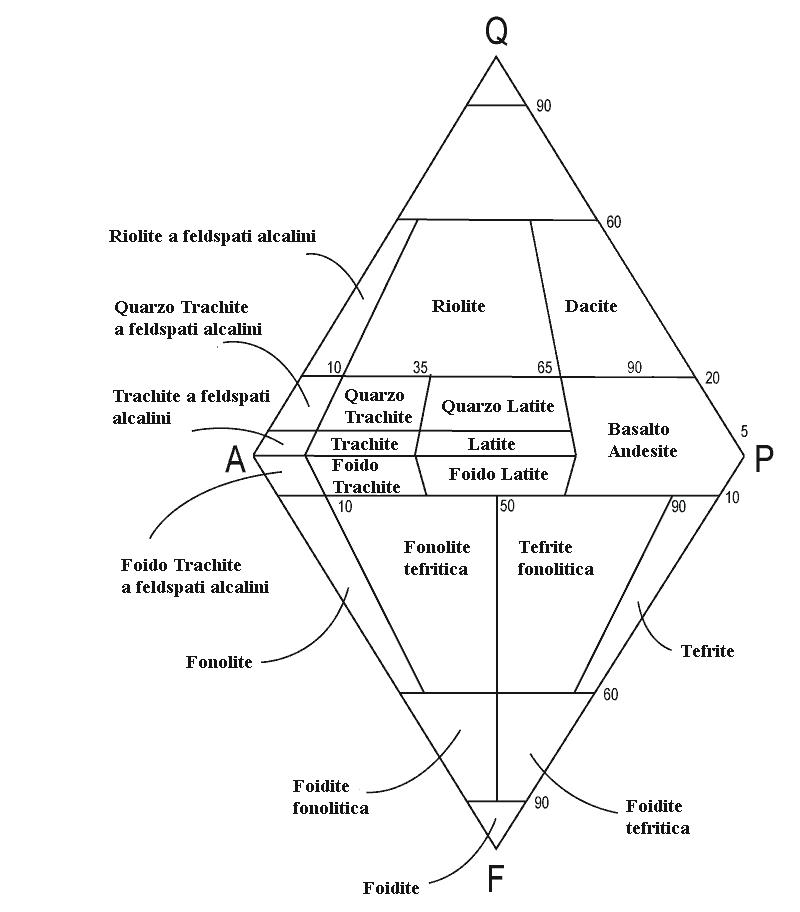 diagramma di Streckeisen per le rocce ignee effusive