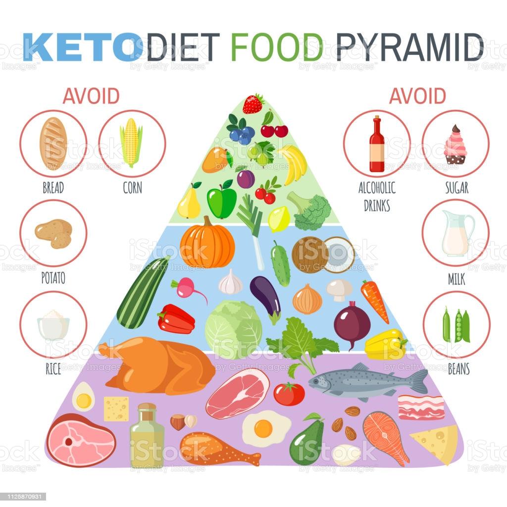 Piramide alimentare della dieta chetogenica